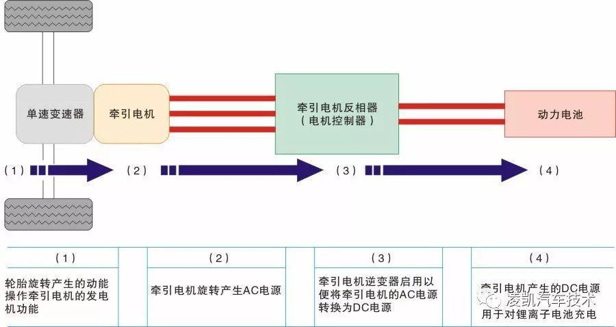 新能源汽车技术16-启辰晨风&日产聆风电动车构造