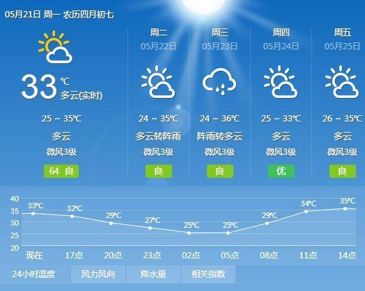 浙江潮州一周天气预报15天+