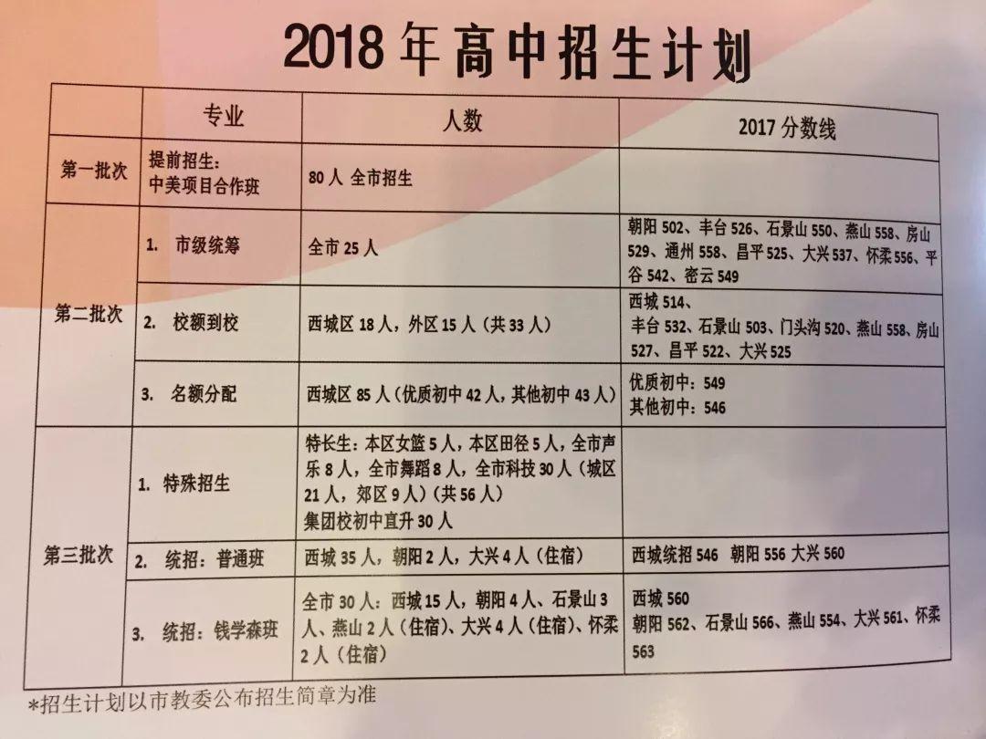 重磅丨2018北京中考普高录取率和直升情况介绍