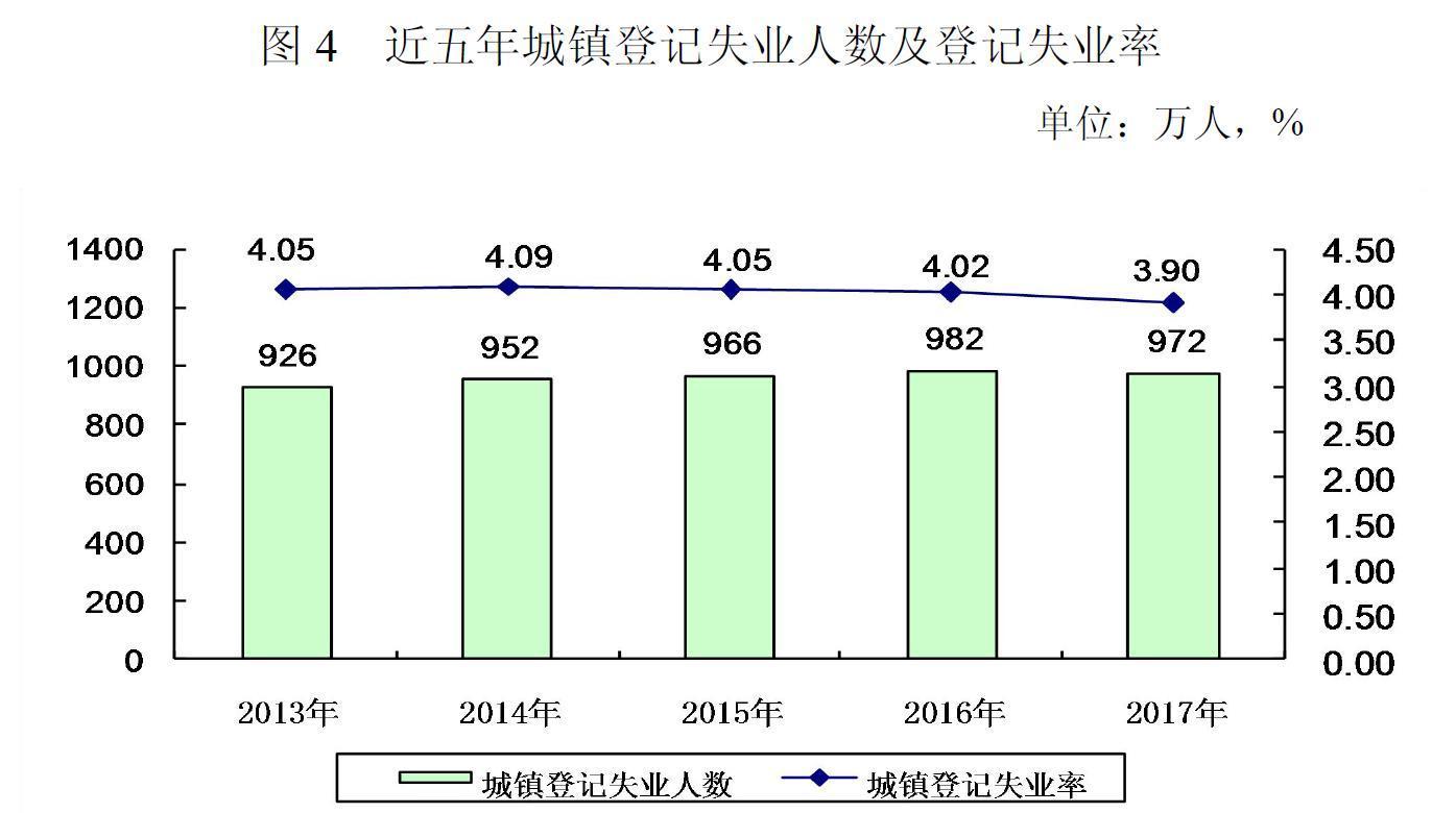 2017年全国城镇非私营单位年平均工资74318元,增长10%