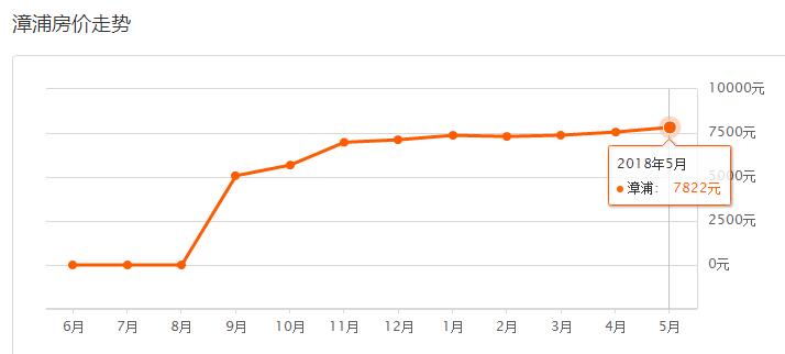 漳州市人口有多少_县城的房子能不能买 别再问我了,看这组数据