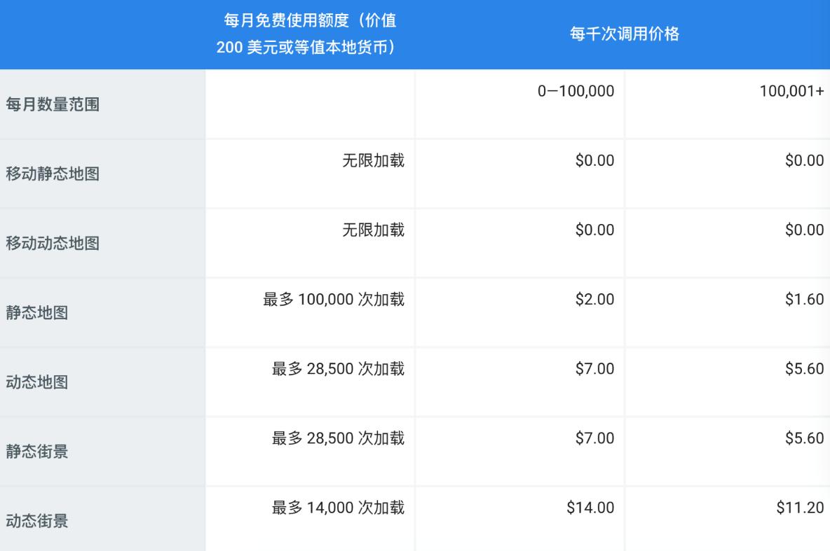 谷歌地图接口价格暴涨14倍,涨价在即,听听业内大咖怎么说