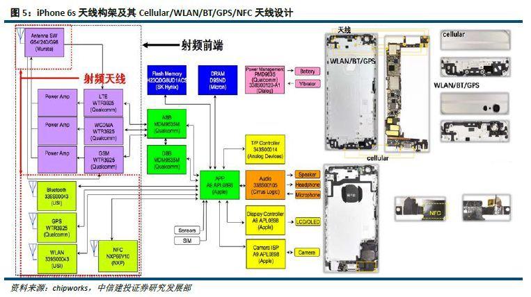 iphone4s gps天线_一篇文章看懂iPhone X天线采用的LCP工艺