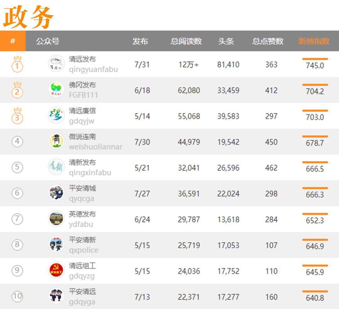 【5.14-5.20】清遠微信影響力排行榜