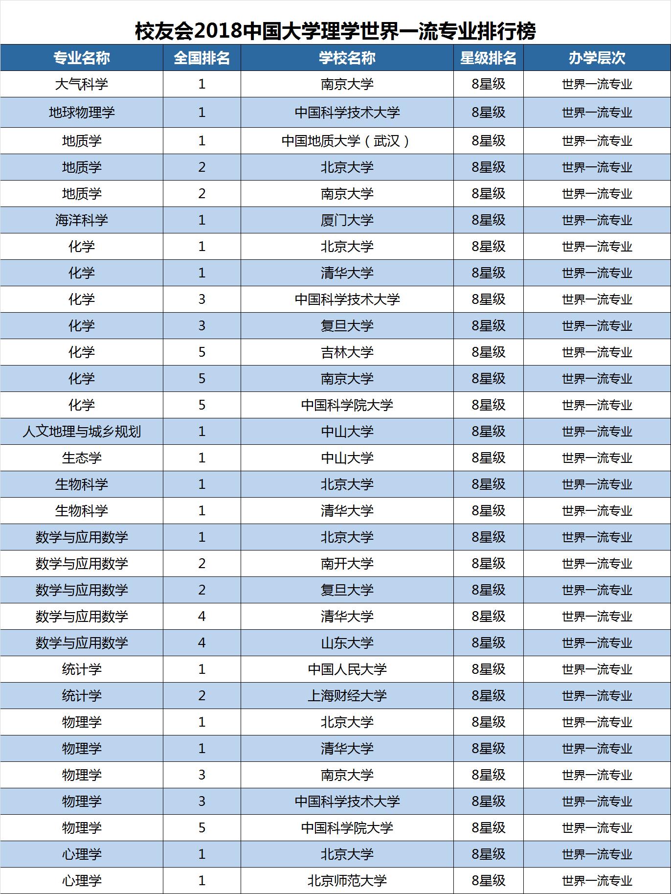 2018专业排行榜_2018高考热门专业排行榜前十名 大学热门专业排行榜 什么