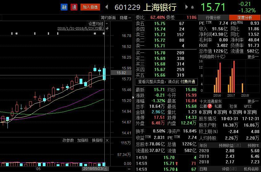 连续20个交易日收盘价低于每股净资产,上海银行触发稳定股价措施