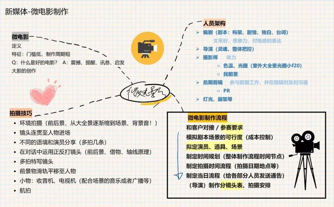 哪一种电影�:n�9.#zn�_新媒体训练营 || 玩转视频制作与微电影,一起了解一下