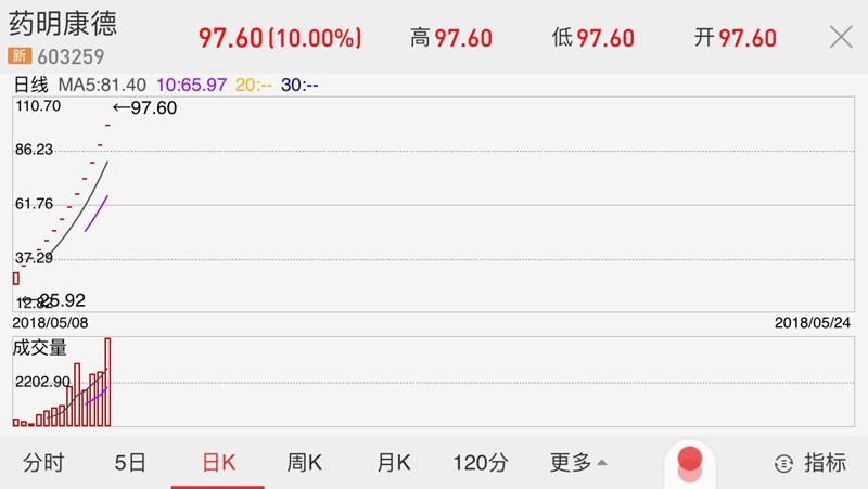 药明康德13连板市值超千亿中一签赚7.6万创纪录