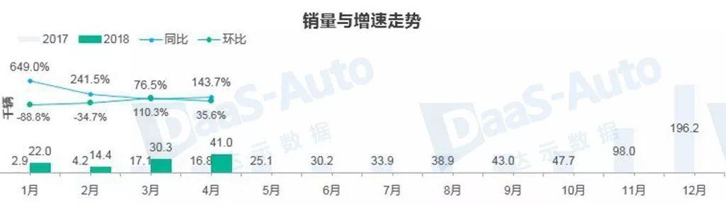 浅析:4月新能源车市场都有哪些新变化