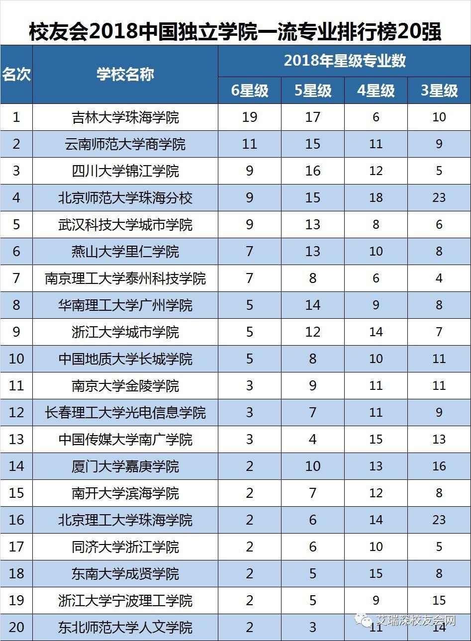 2018年专业排行榜_2018高考热门专业排行榜前十名 大学热门专业排行榜