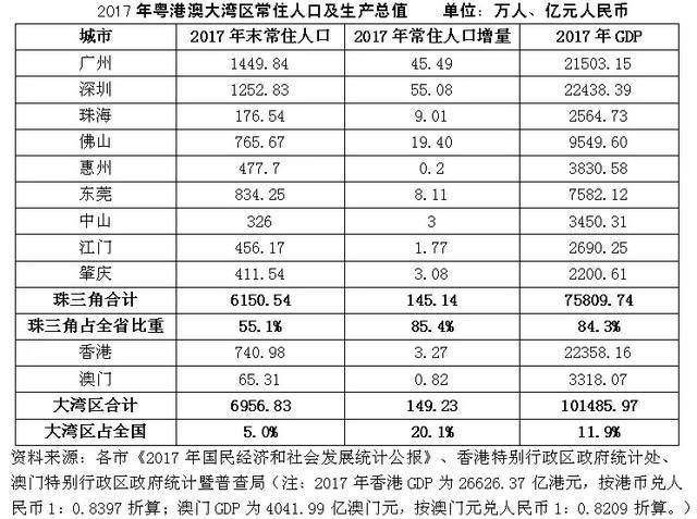 2017年大湾经济区总量是多少亿元_粤港澳大湾区图片