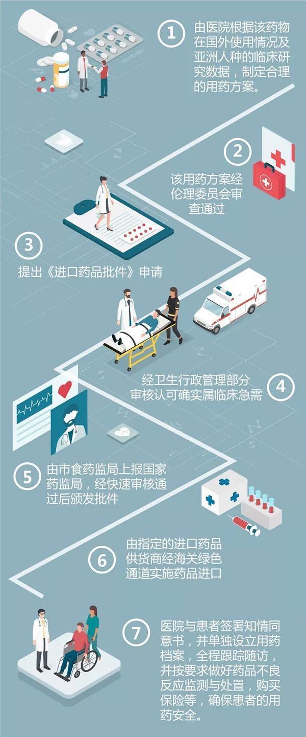 """""""救命药""""加速到来!上海探索国外抗肿瘤新药免临床试验进口"""