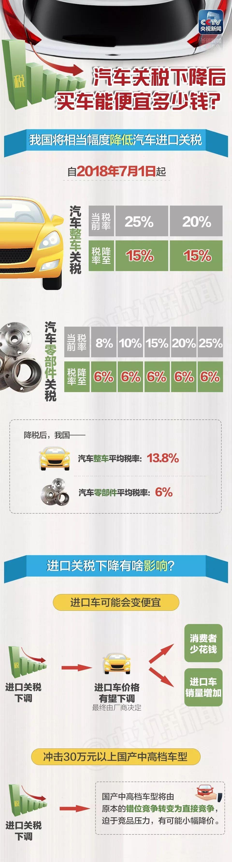解读 | 汽车进口关税下降,一图看懂你要花多少钱?