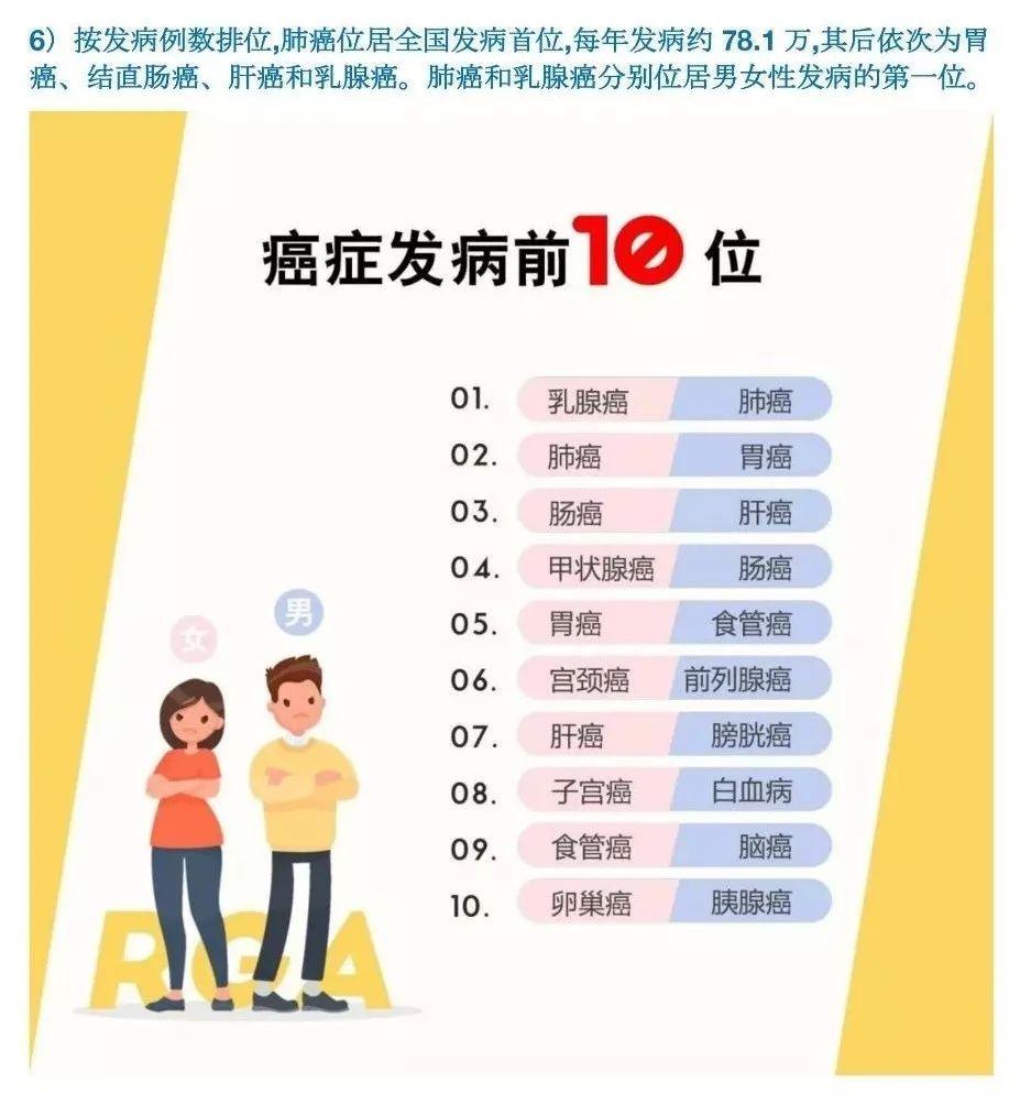 极米年度重磅新品⊙年度重磅:大数据告诉你中国癌症的高发趋势 ...,网站推广