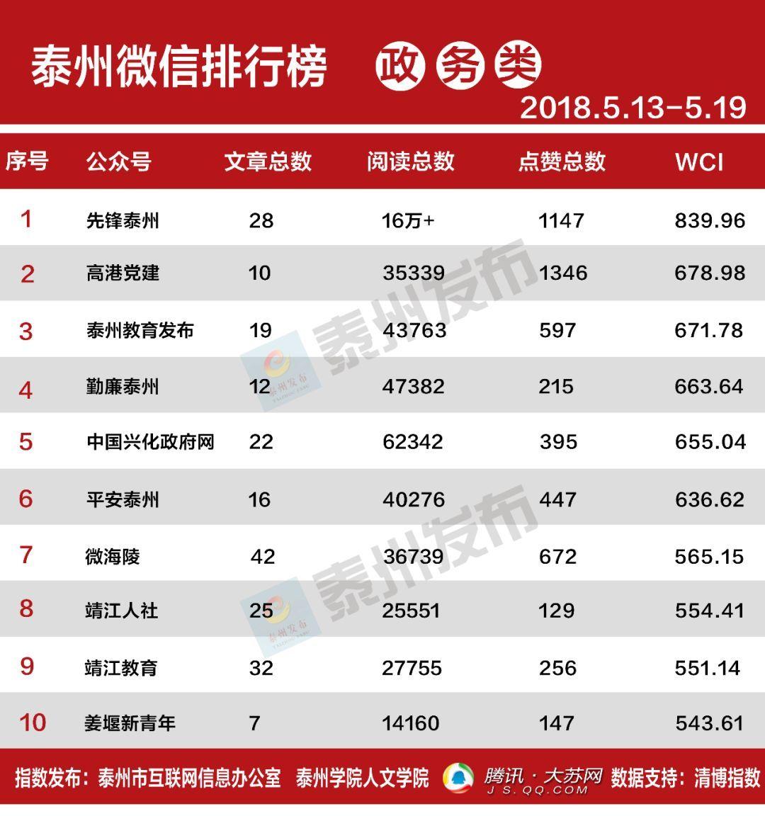 泰州市微信排行榜周榜(0513-0519