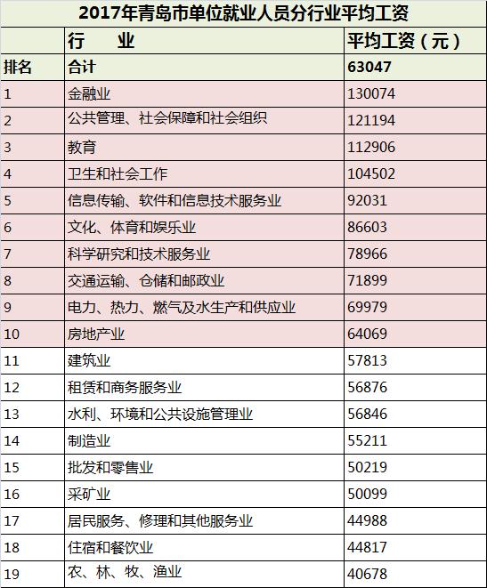"""2017年中国就业人口_中国""""新职业""""吸引更多年轻人加入旅游行业"""