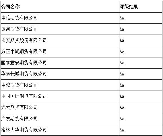 期货公司排名_中国国际期货公司发展