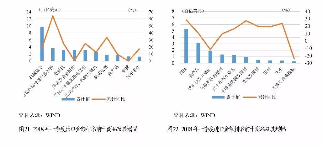 2018年第一季度经济总量_2015中国年经济总量