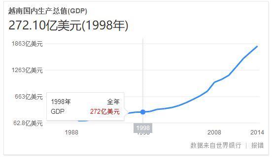 印度20年经济总量_印度经济