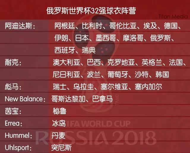 【话题】2018世界杯球衣大战:又到列强争奇斗艳时
