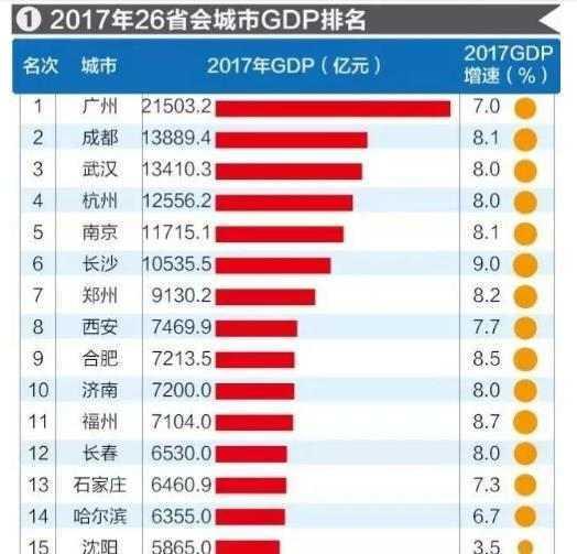 全国最新gdp排位_26座省会GDP排名出炉 排名全国第二