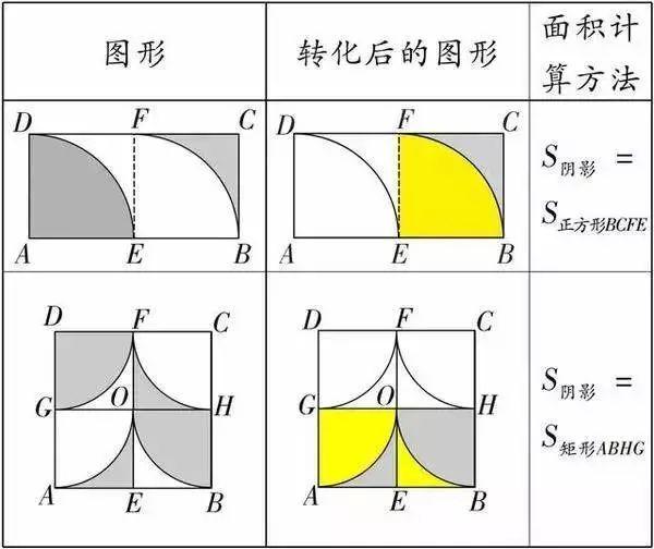 解法丨初中数学若干阴影面积的三种解法,必须掌握(责编保举:中测验题jxfudao.com)
