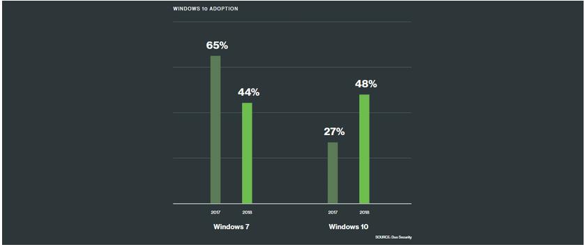 1c9ea3c311cc4e6aba6b36a6750e02a1 暴涨的 Windows 10逐渐淘汰的 7!