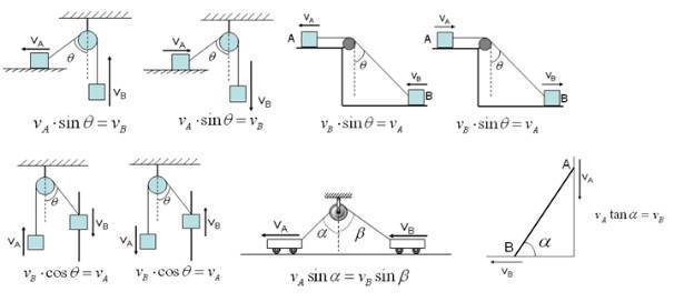 高中物理必修二知识点总结(曲线运动)