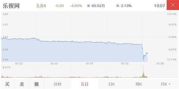 乐视股票开盘大跳水逼近跌停 股价创新低