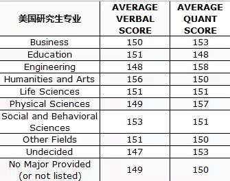 GRE对申请研究生留学作用有多大?附美国名校G