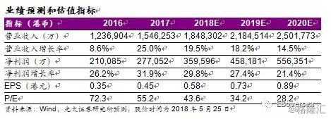 石药集团1093.HK创新药业务高速增长,一季度业绩超预期