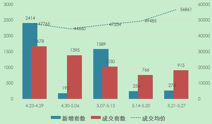 上周上海新房成交量价齐涨 成交均价竟涨了7000元