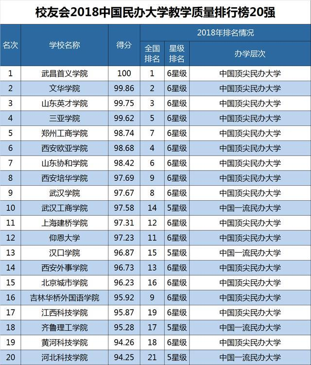 2018年民办高校排行_2018中国最好民办大学排行榜,谁是中国顶尖大学