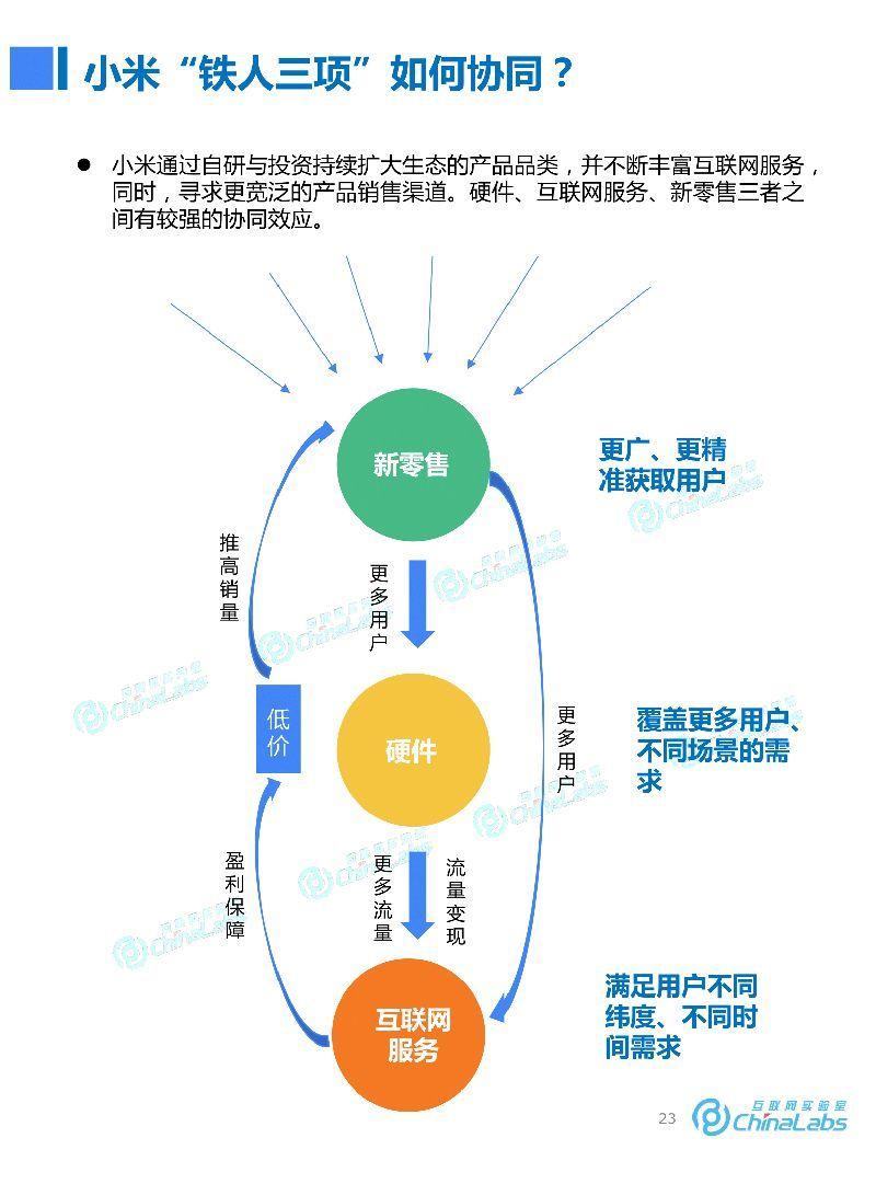 重磅来袭:60页研究报告揭秘小米成长之路,商业模式与未来机遇图片