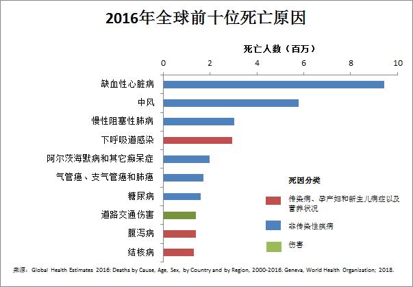 死因排行_中国人十大死因排行榜:重病之下,9000万中国家庭无路可退