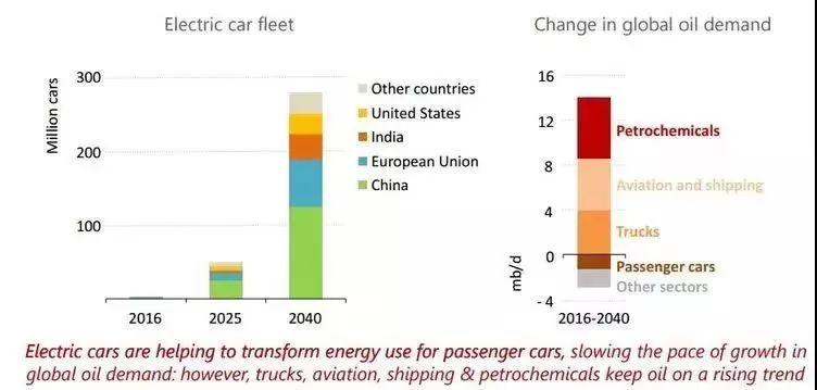 2018行業報告 新能源汽車與潤滑油發展趨勢的研究報告