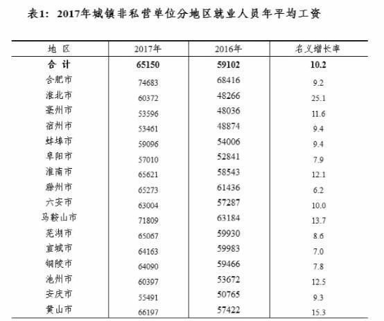 安徽省人均收入_安徽省地图
