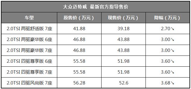 大众进口车官方降价最高降59万