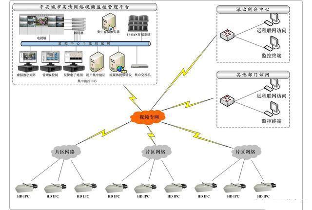 视频监控系统拓扑图,各行业的安防监控解决方案系统图