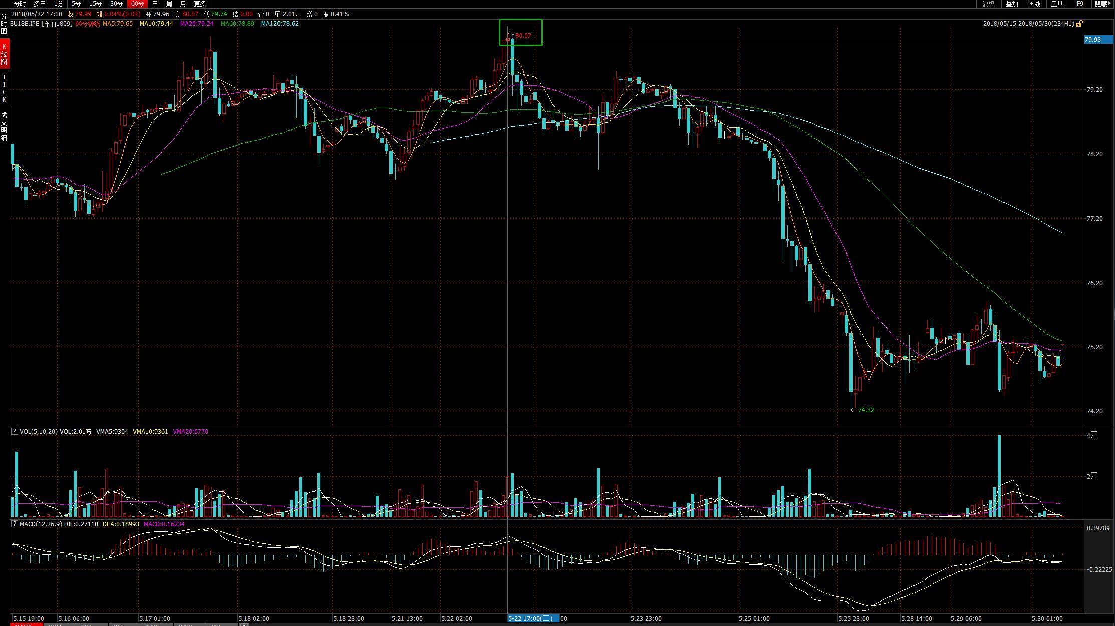 国际油价高位跌落 专家:短期属市场情绪宣泄