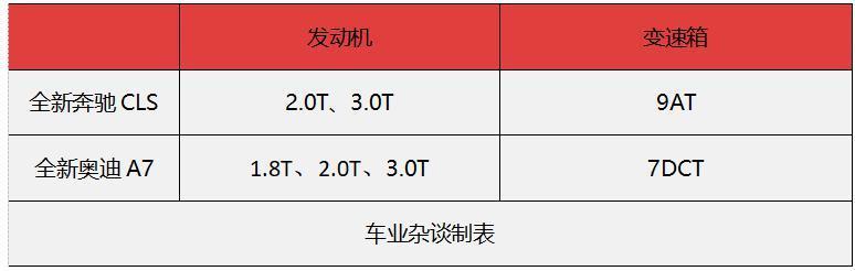 全新奔驰CLS将上市,与对手全新奥迪A7相比,表现如何? - 周磊 - 周磊