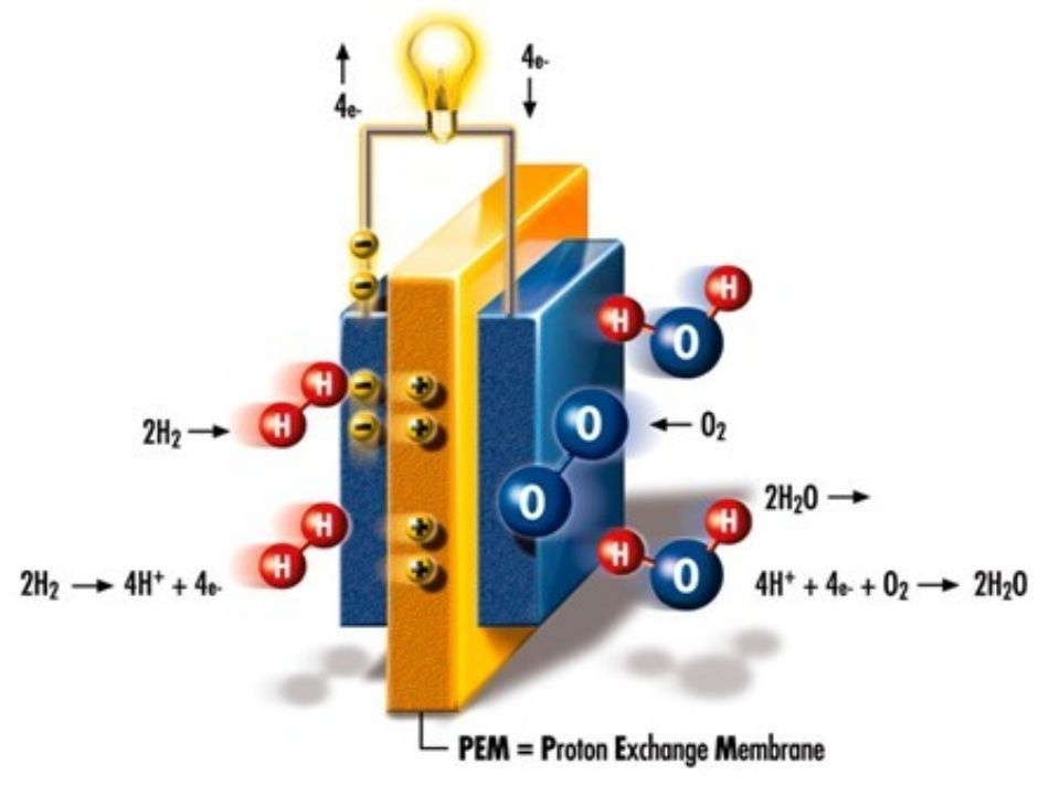 氢燃料电池发动机核心部件