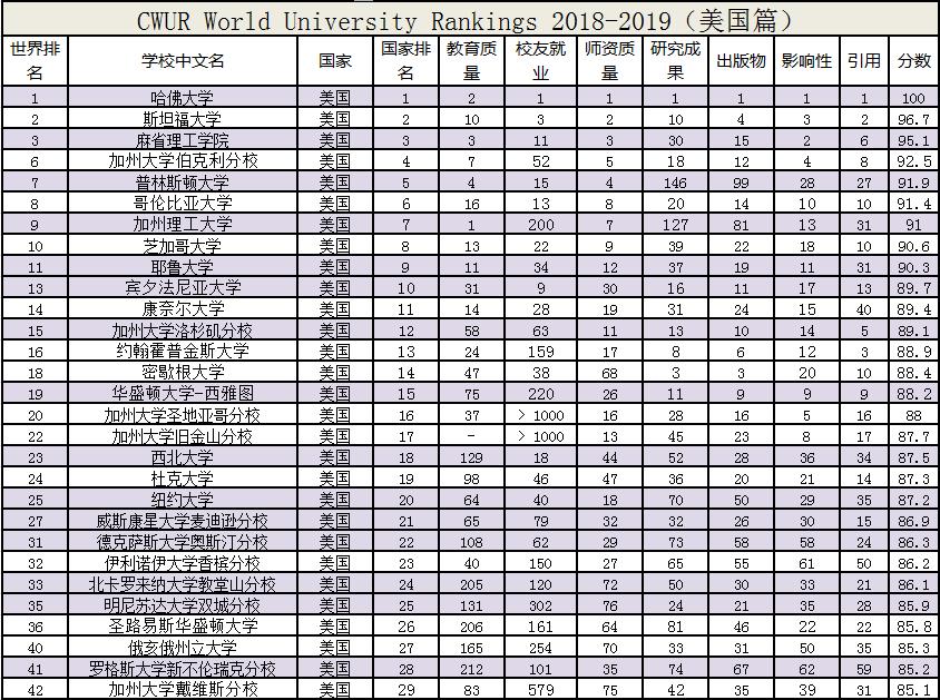 全世界大学排名_世界排名前100的大学