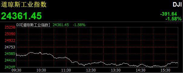 美国三大股指集体下跌 道指下挫近400点