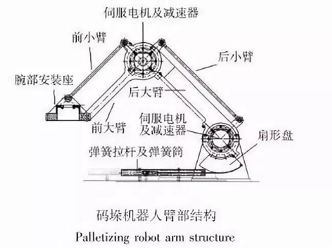 无刷减速电机厂商,干货 | 减速器凭什么替代电机转速来控制机器人关节运动?