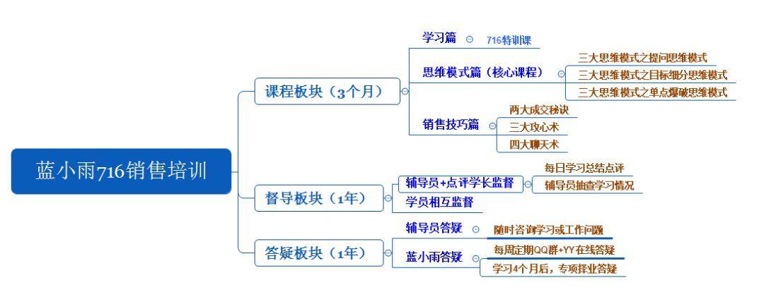 《蓝小雨716团队销售课程内部资料》(30期视频课+答疑总结等)【课程资源下载】
