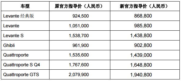 玛莎拉蒂中国全面调整售价 最高降价近14万