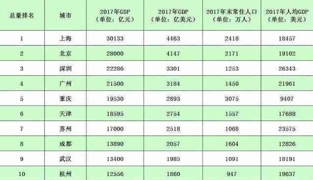 中国十大gdp行业排名_2018中国城市gdp前十强排名 全国各省份gdp排名2019年增长目标 3
