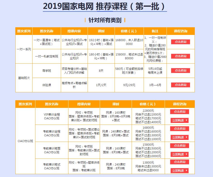 2019国家电网考试一批,二批招聘,报名时间入口,报考人数,考试大纲图片