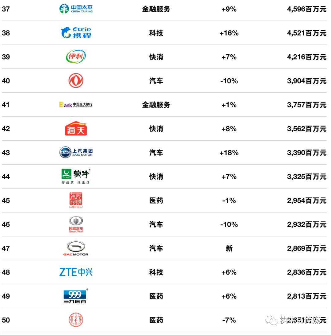 2018中国最佳品牌排行榜